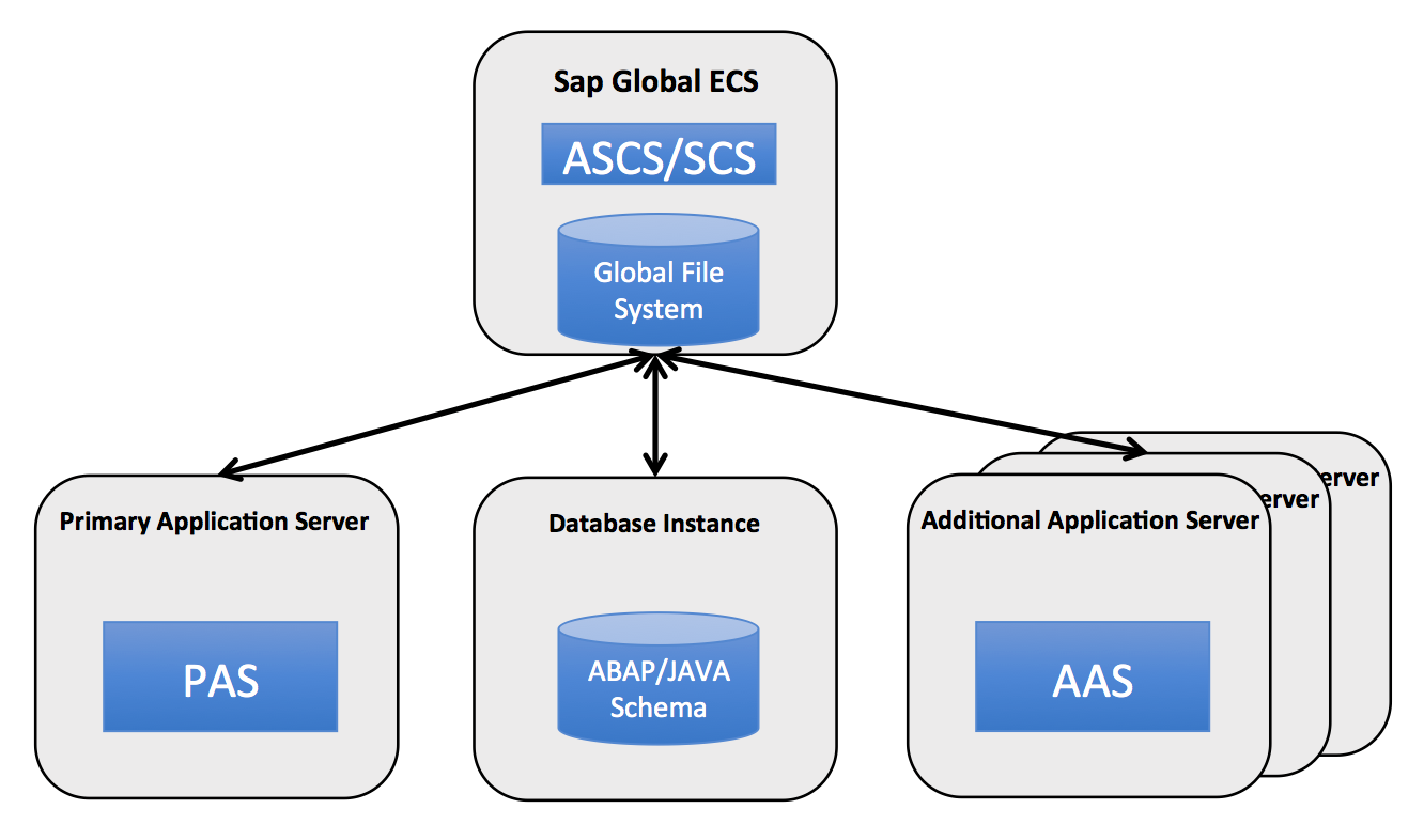 SAP NetWeaver Implementation Guide - SAP Solutions| Alibaba