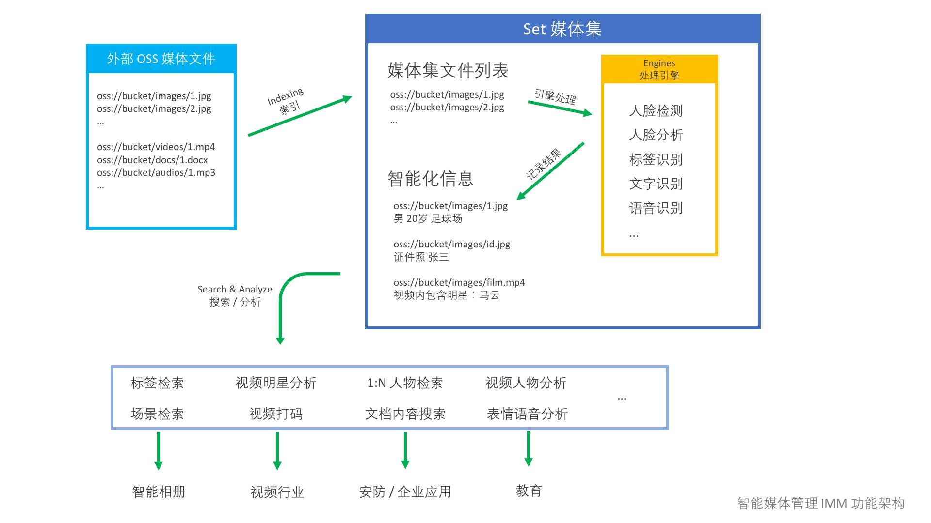 智能媒体管理 IMM 功能架构