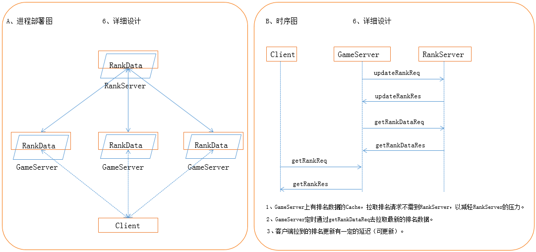 Global Game Servers Gaming Solutions Alibaba Cloud Documentation - Game architecture and design