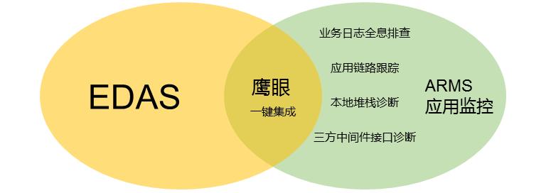 EDAS Integration