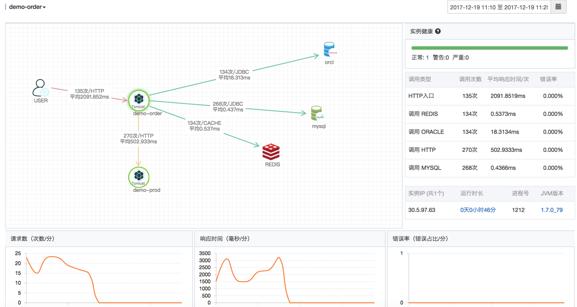 Application Monitoring Sample