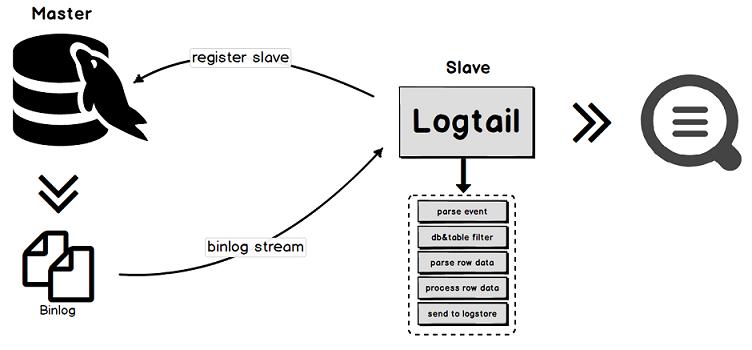 Binlog实现原理