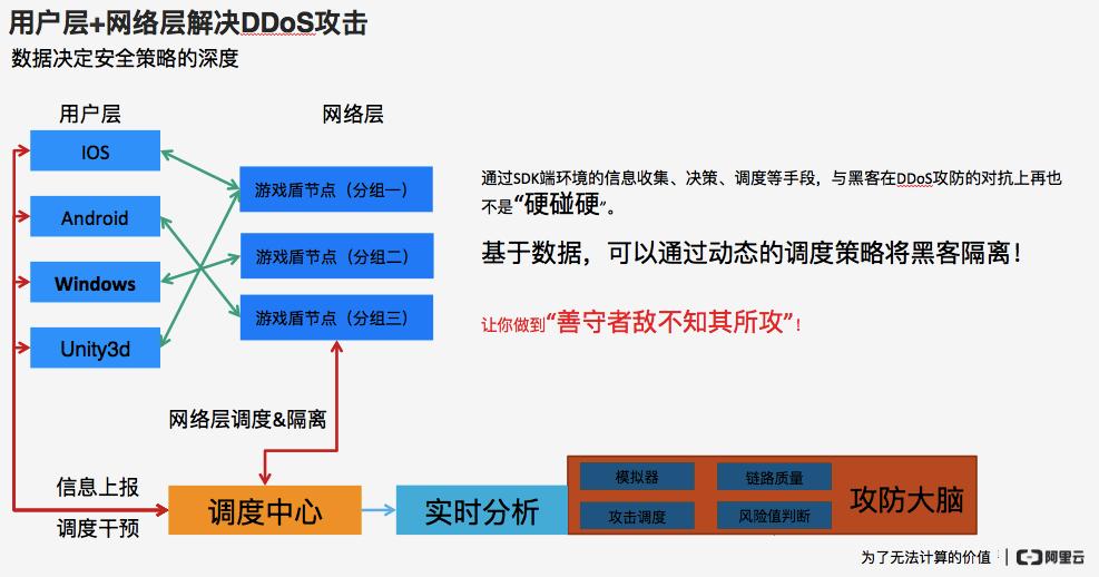 游戏盾如何解决DDoS攻击问题