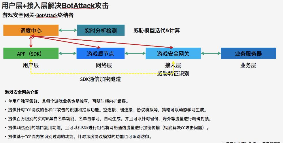 游戏盾防御CC攻击的原理