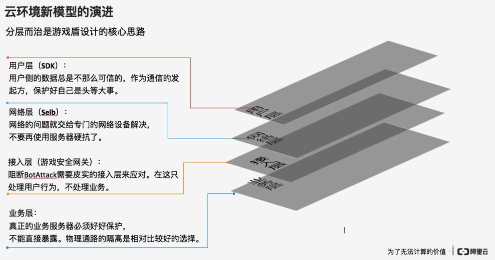 游戏盾核心设计理念