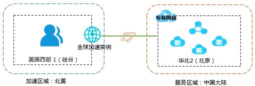 serviceAcceleration