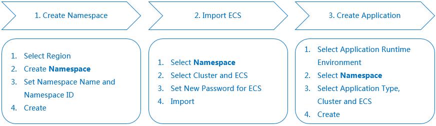 Namespace usage scenario process