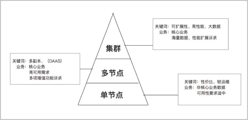 阿里云數據庫MongoDB架構原理與應用場景是什么?