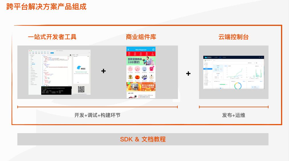 跨平台解决方案产品组合