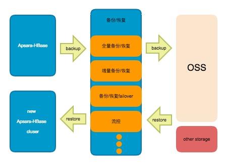 备份恢复架构图