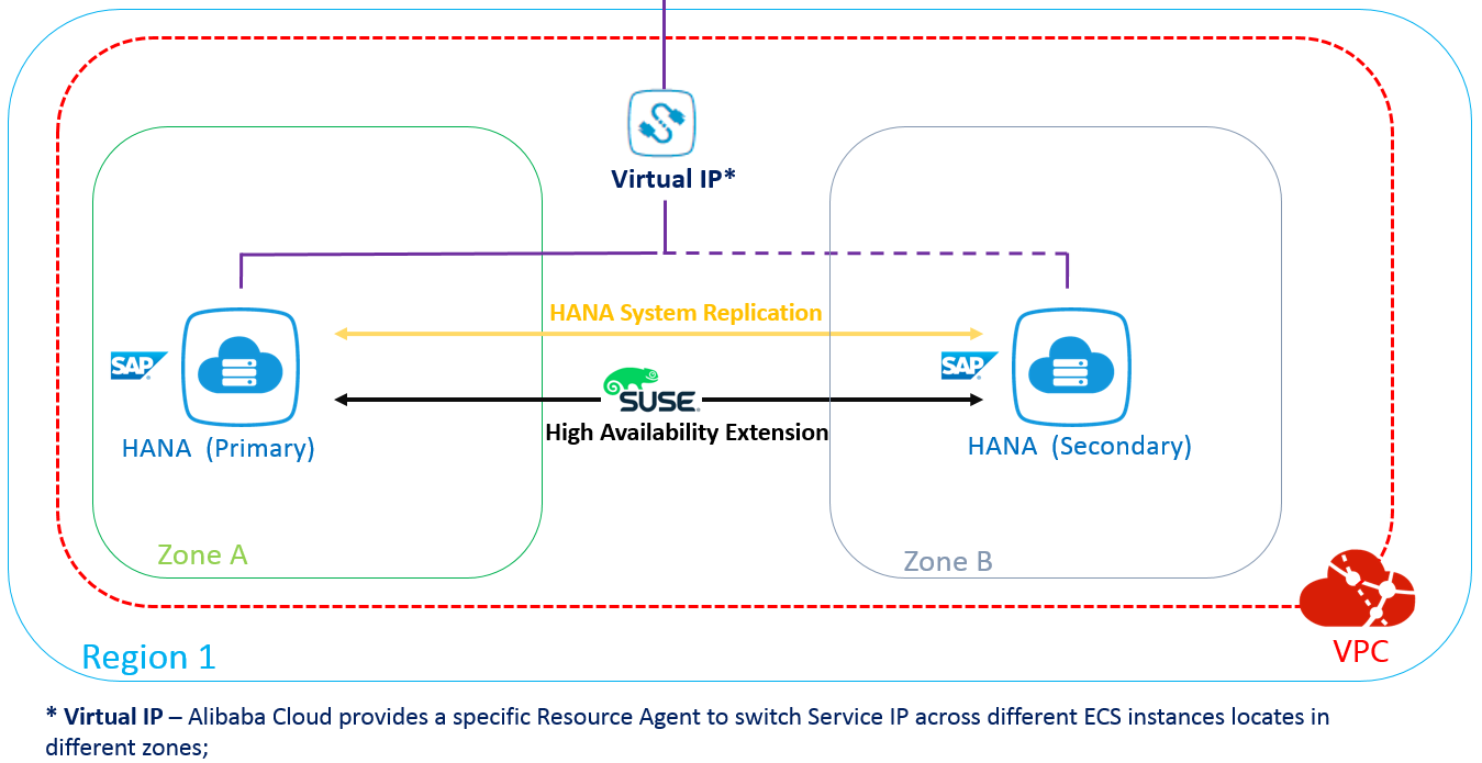 SAP HANA HA Cross-Zone with SLES HAE - Best Practices  Alibaba Cloud