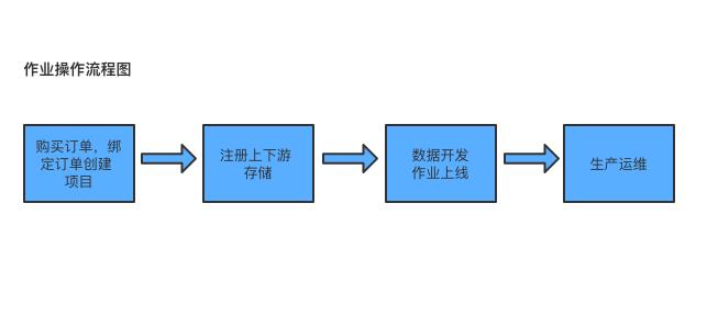 操作流程图