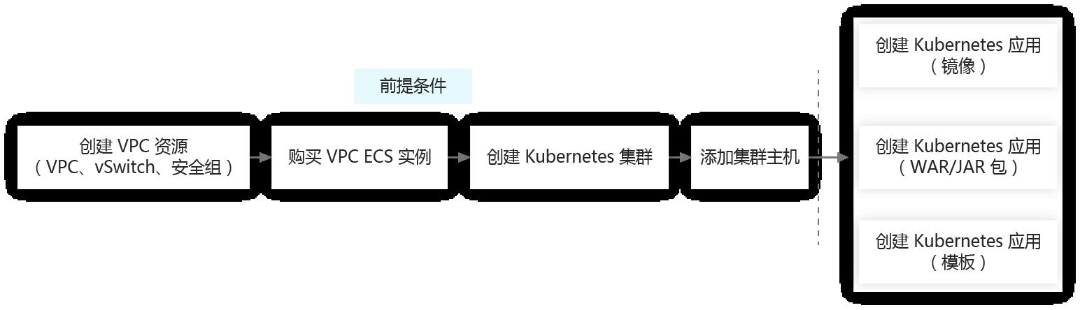 发布 Kubernetes 应用流程
