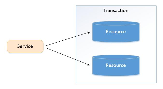 cross-database