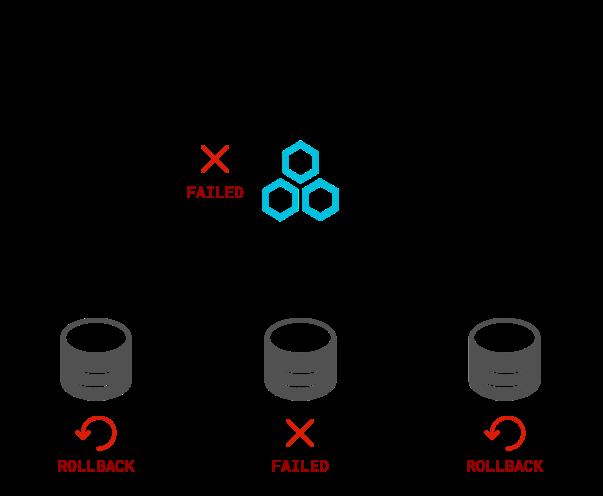 drds-flexible-transaction-2