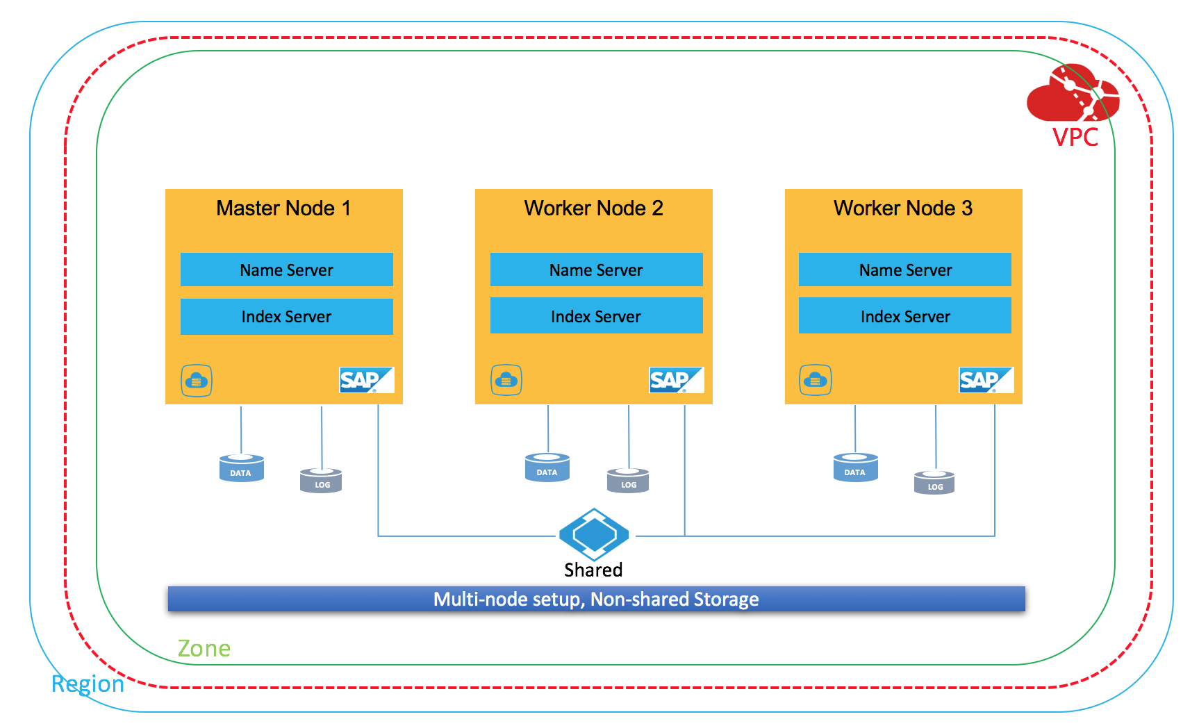 SAP HANA Scale-out Deployment Guide - Best Practices
