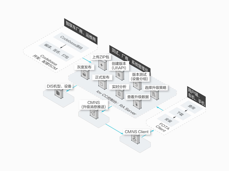 OTA业务流程图