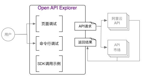 业务框架图