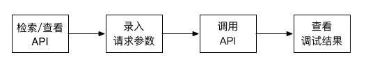 调试API流程