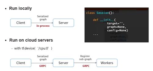 Deep learning - PAI Studio| Alibaba Cloud Documentation Center