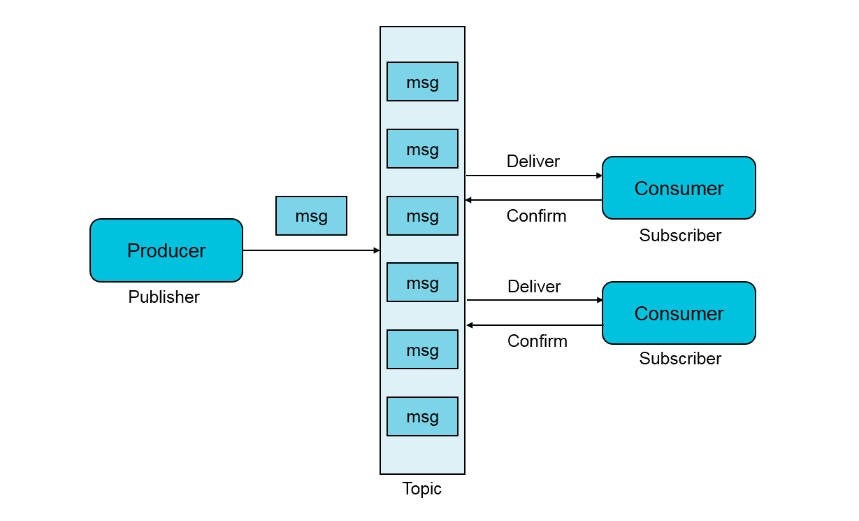 message model