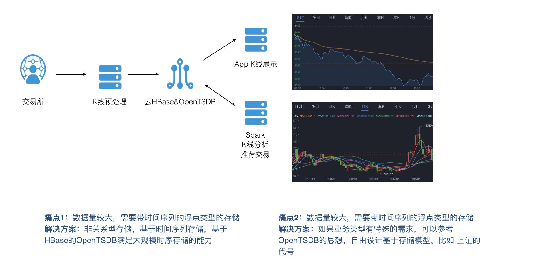 金融时序数据 - K线、分析