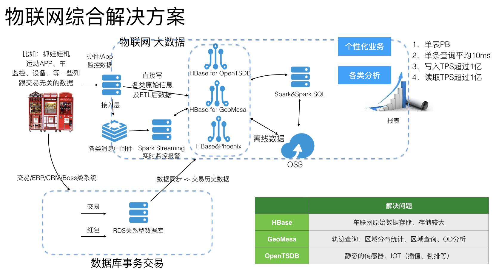 物联网基本架构