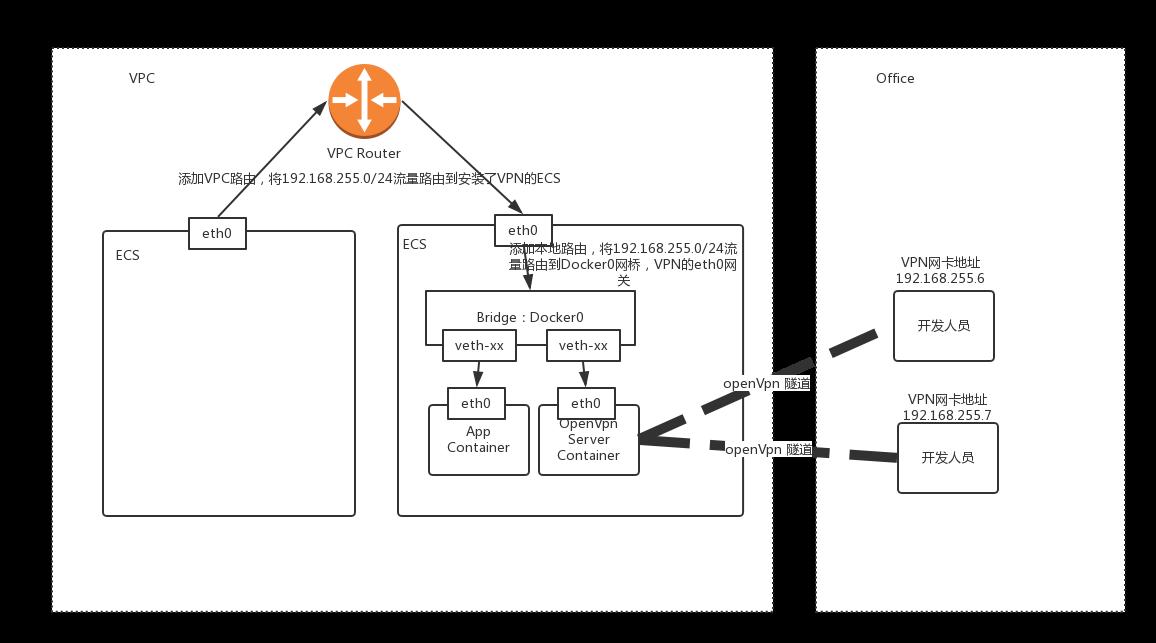 VPN架构