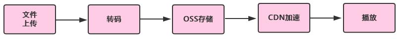 normal-transcode