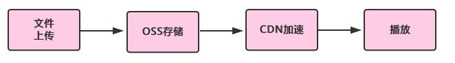 no-transcode