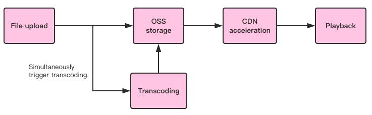transcode-cdn
