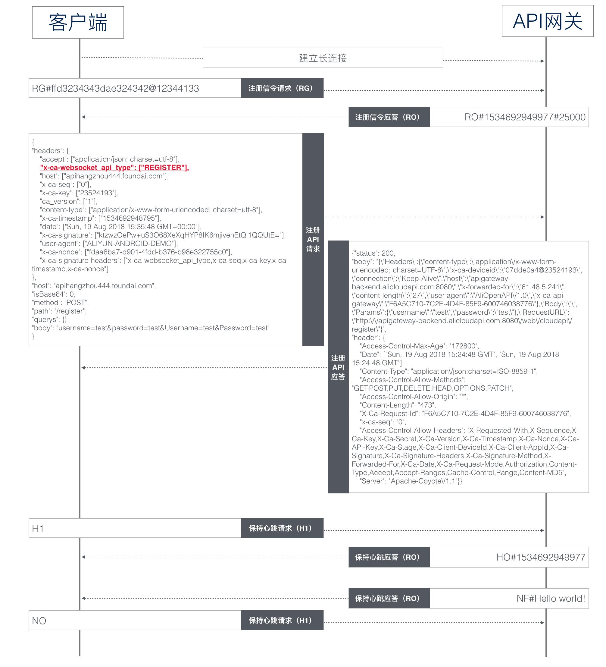 双向通信信令示例图