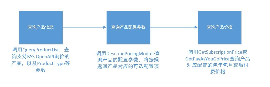 API询价调用流程