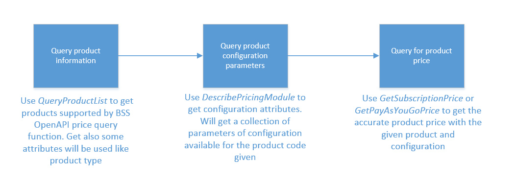 Process of query price using API