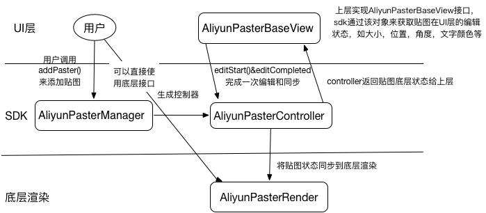MVC schematic diagram for stickers