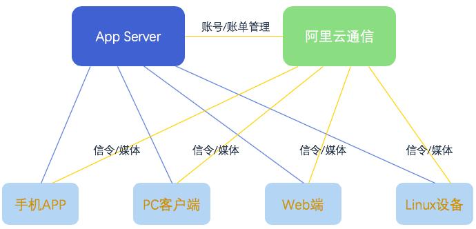 客户系统与融合通信