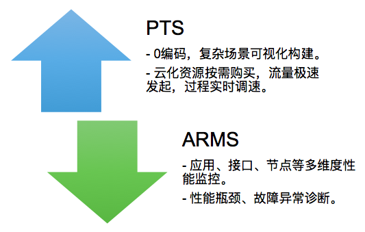 pts+arms