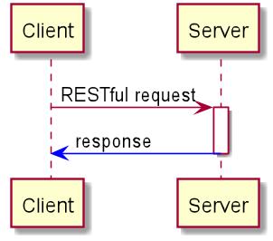 RESTful interaction flowchart