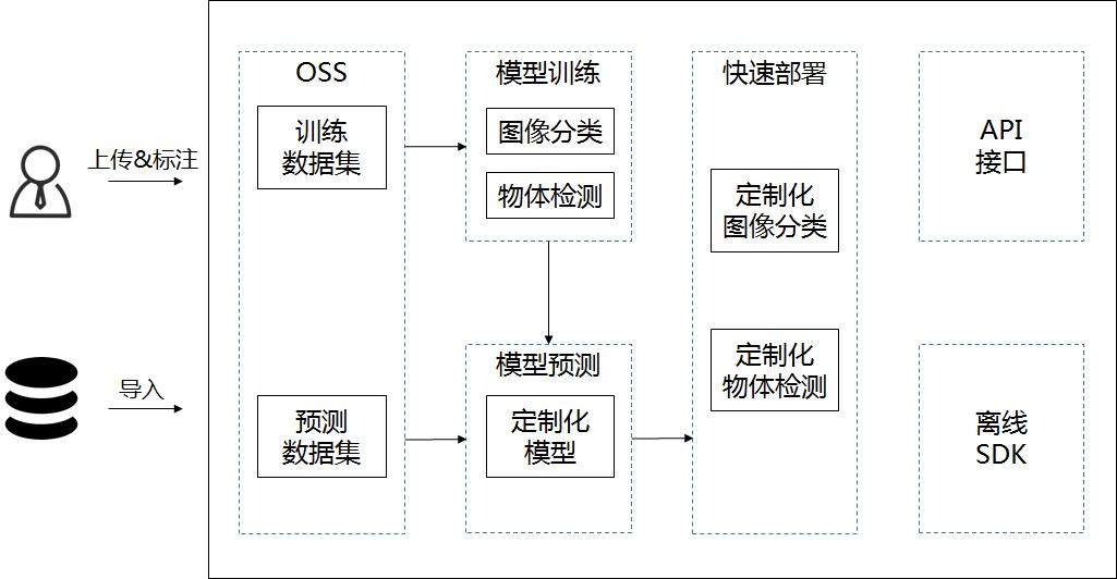 智能视觉业务架构图