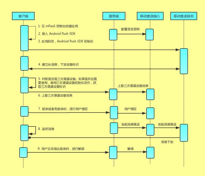 国内安卓HTTP接口接入流程