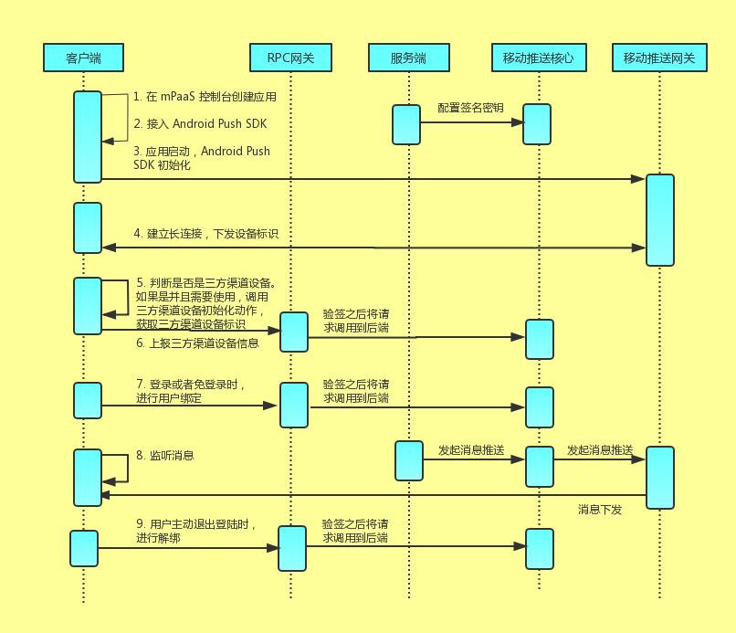 国内安卓RPC接入方案