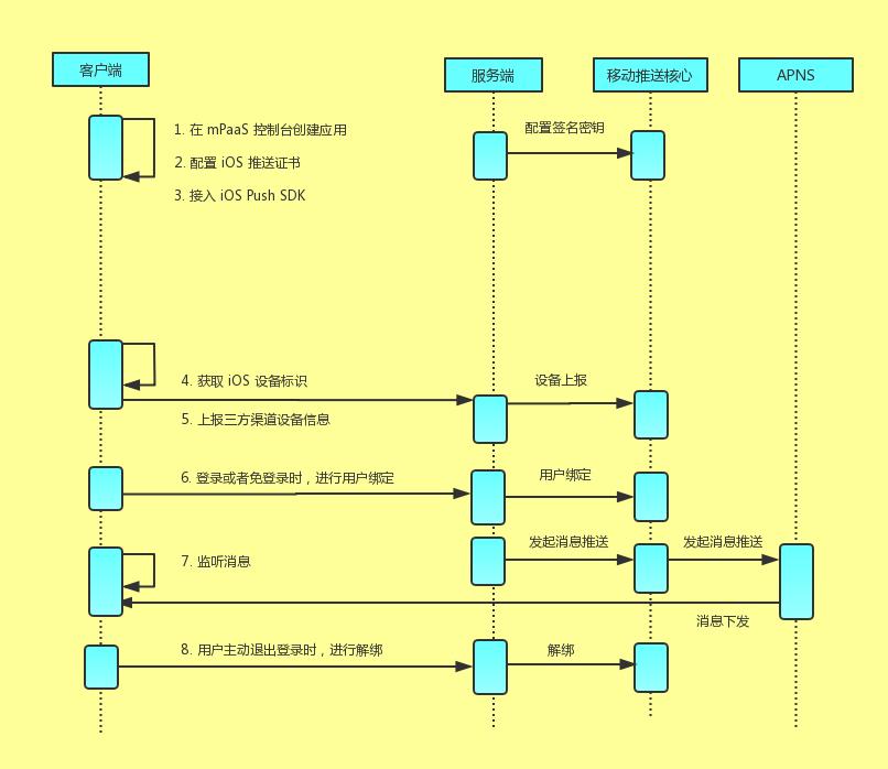 MPS iOS HTTP协议接入流程图