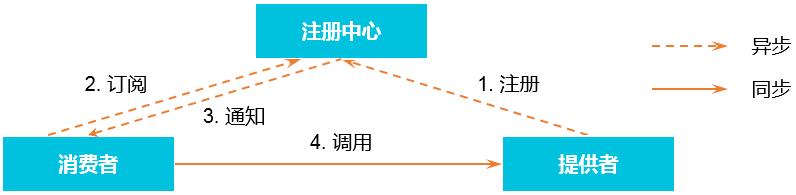 Dubbo 架构-2.6