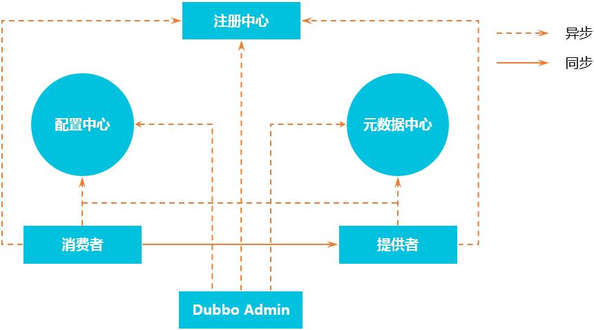 Dubbo 架构-2.7