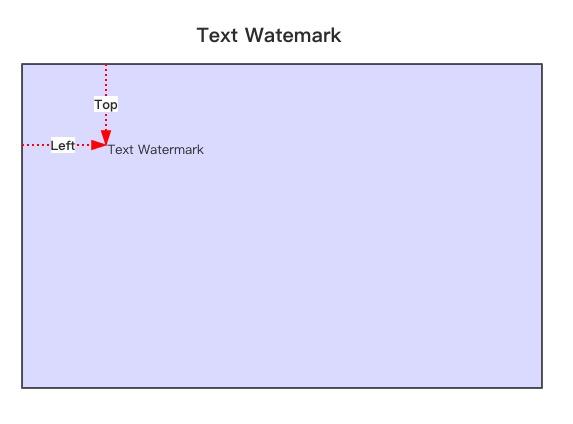 Image watermark position