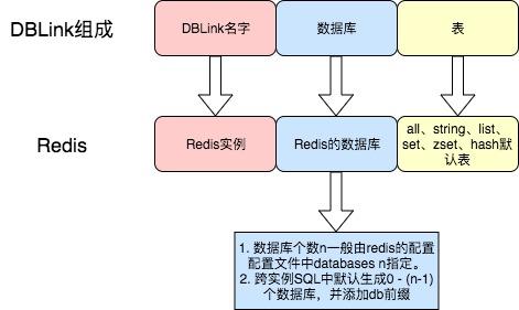 DBLink与Redis的关系